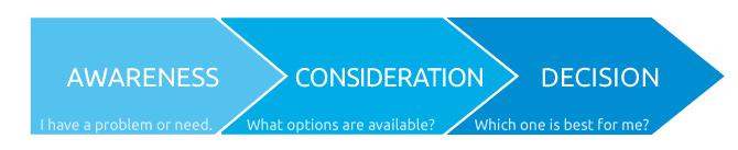 Buyer's Journey: Awareness - Consideratin - Decision