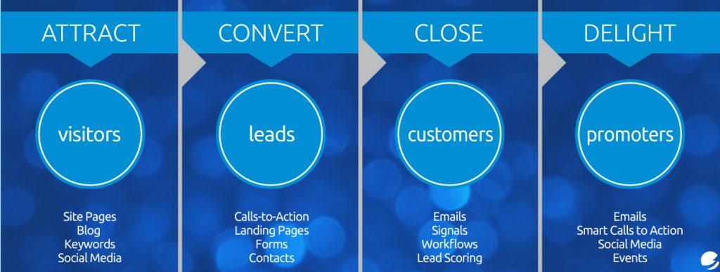 Inbound Marketing Process Diagram