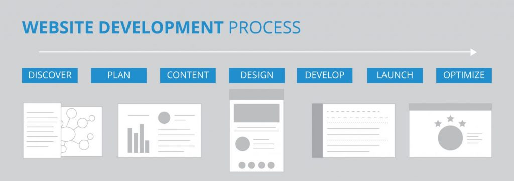 Website Development Process Chart