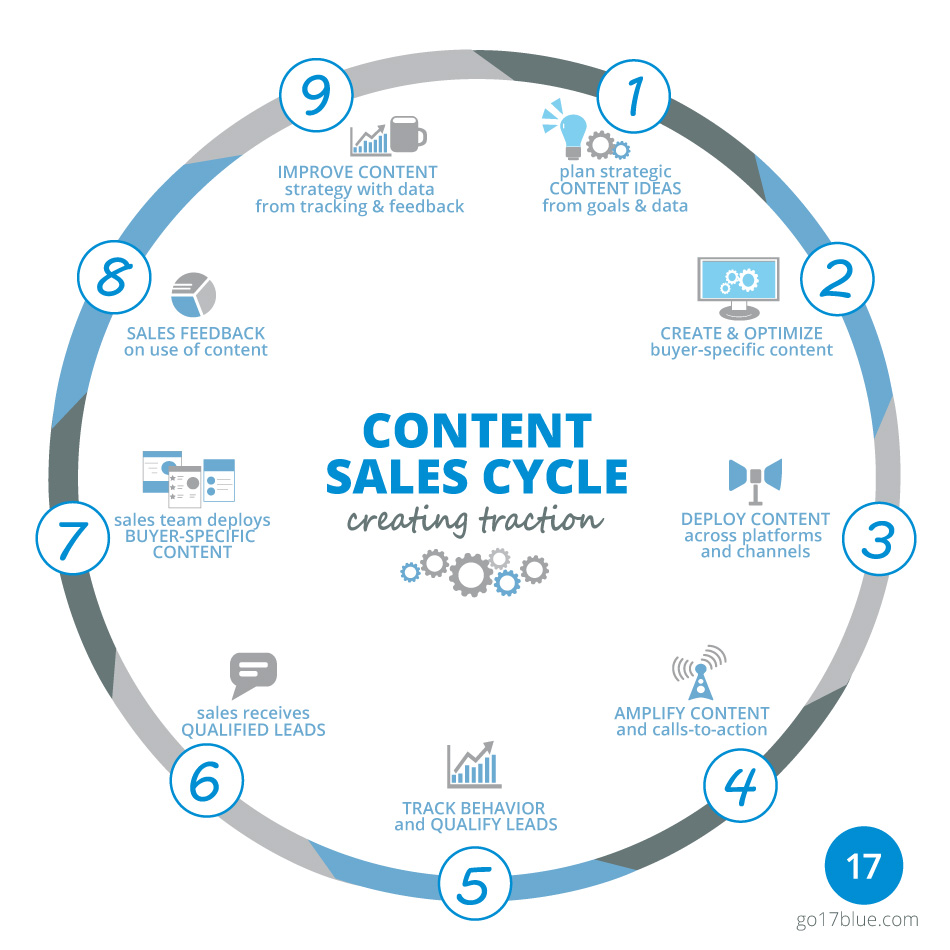 Content marketing sales cycle graphic | 17blue Digital
